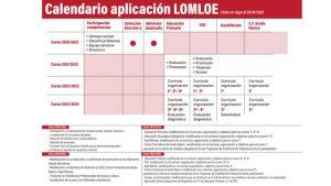 Presentación sin título 1 300x169 - NUEVA LEY DE EDUCACIÓN LOMLOE